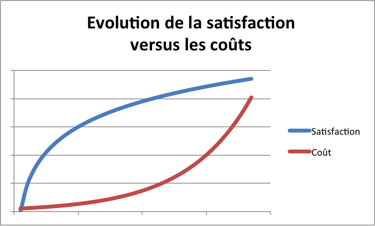 Cout versus Satisfaction