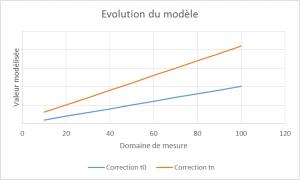 Evolution modèle