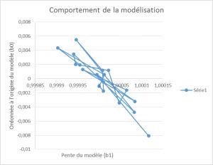 Graphe sans dérive