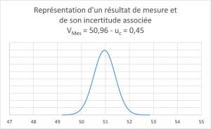 Résultat de mesure