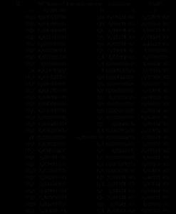 Tableau des valeurs
