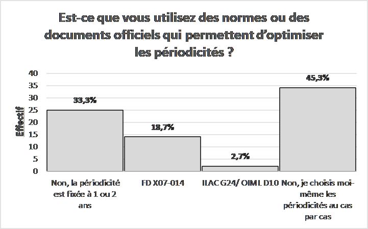 Sondage normes docs optimisation
