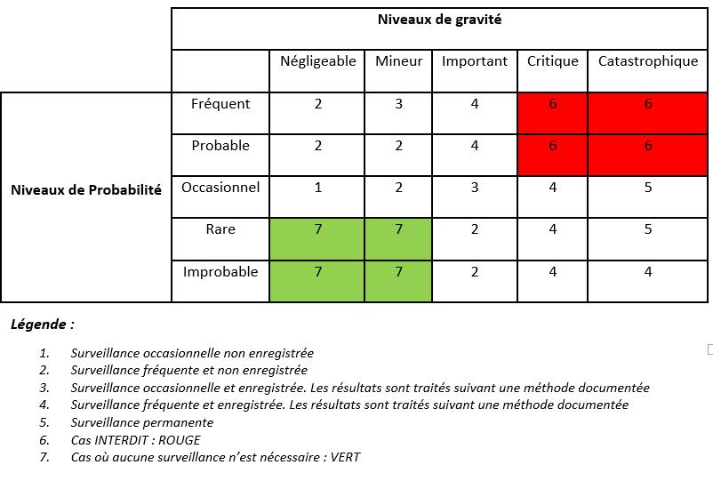 Tableau gravité-probabilité